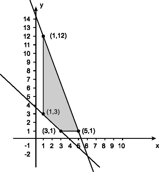 costos de produccion dominio matematico